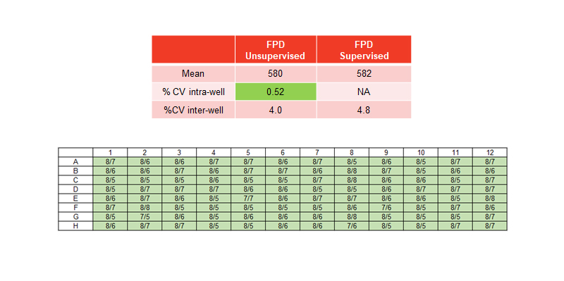 Field potential duration table using unsupervised FPD detection